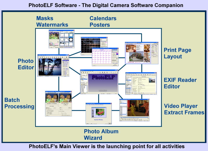 PhotoELF Screen shot